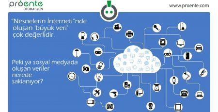 Bir teknoloji devrimi: Nesnelerin İnterneti