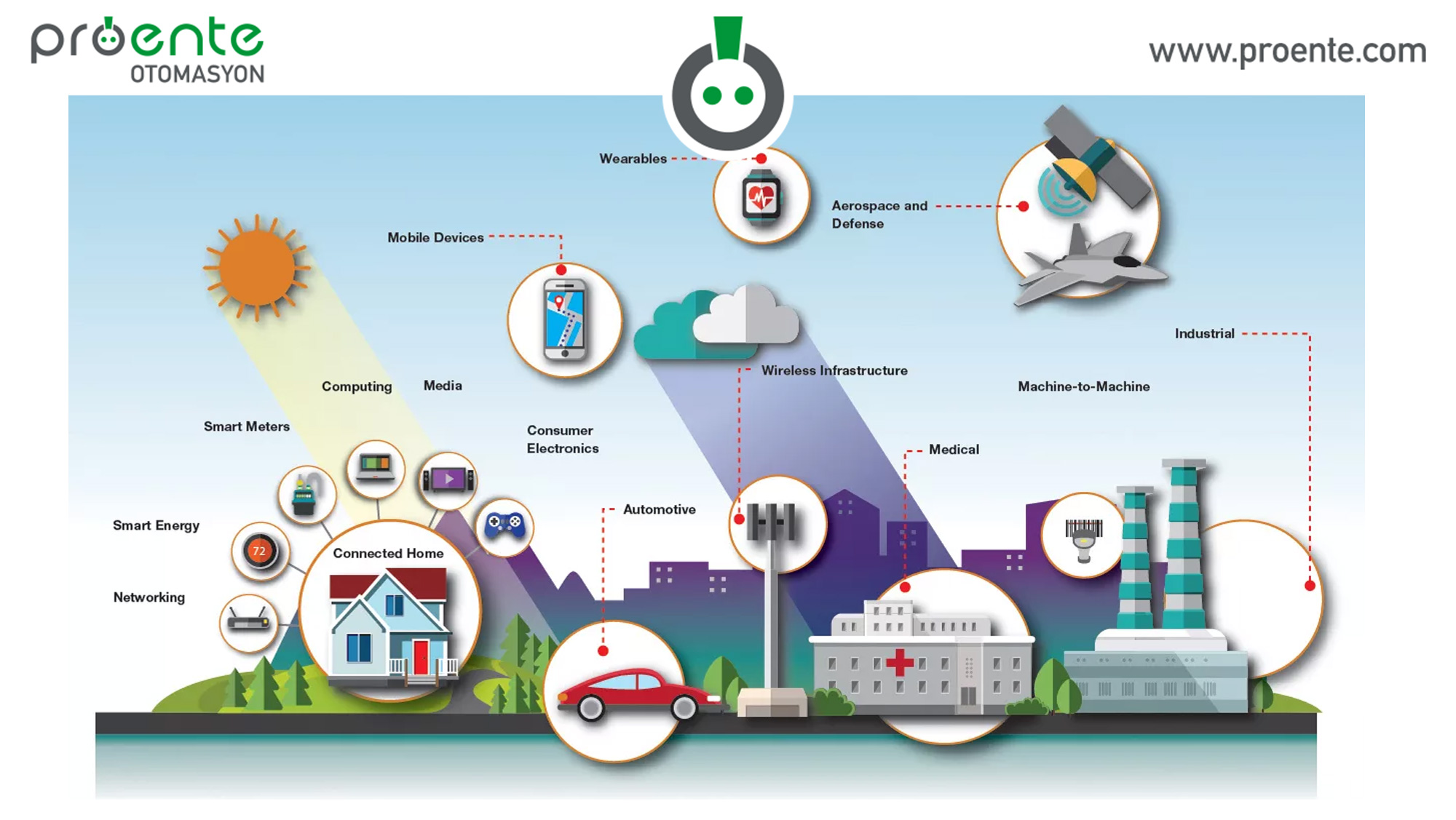 iot, internet of things,
