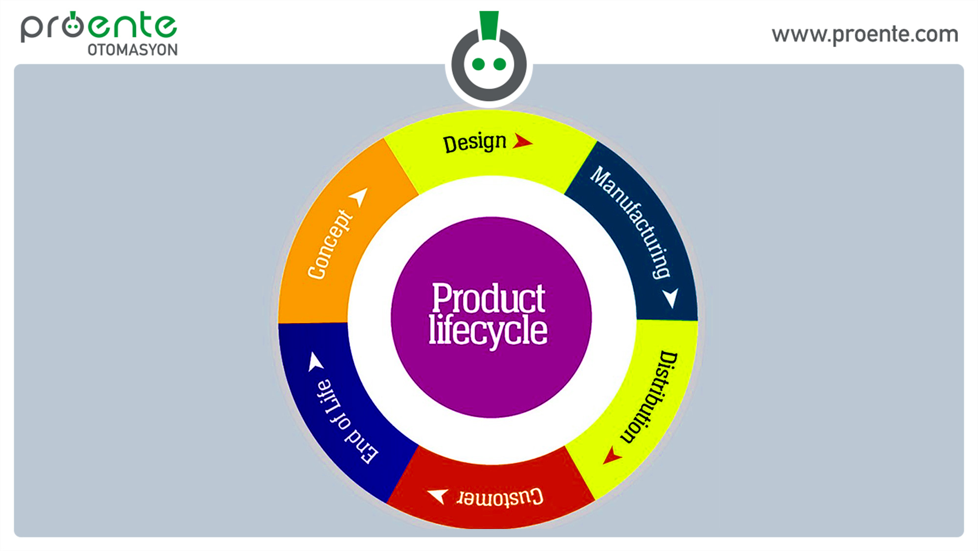 product lifecycle management, plm, product life cycle,