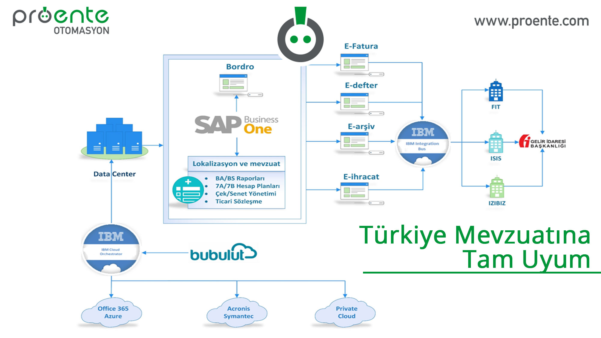 sap turkiye, sap b1, sap business one turkey,
