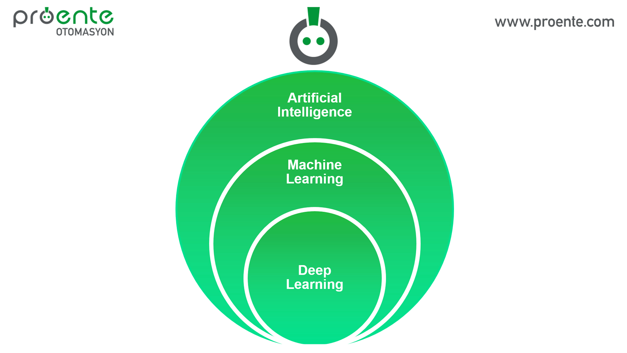 artificial intelligence, machine learning, deep learning,