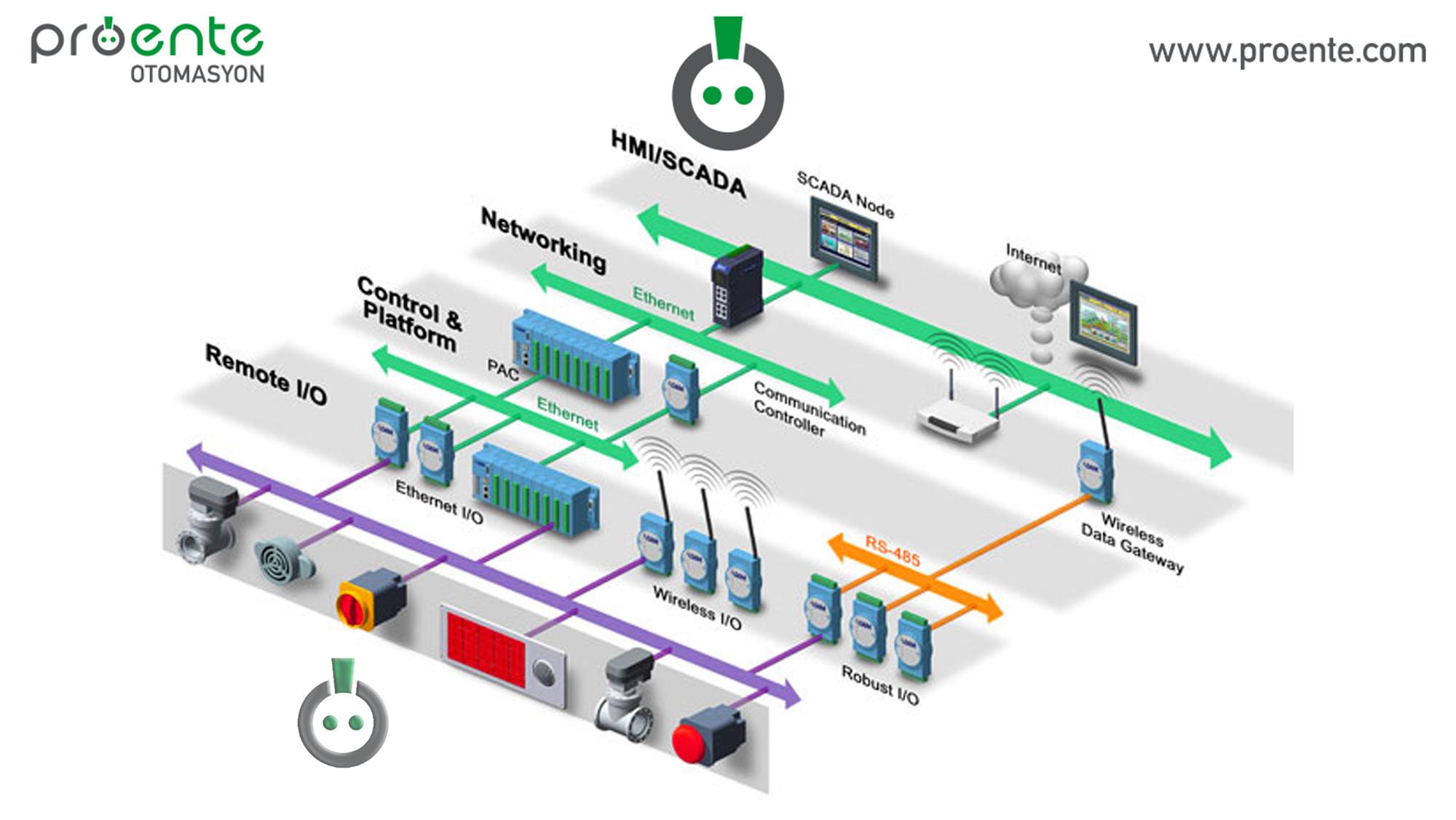 endüstriyel iletişim, endüstriyel iletişim ağı,